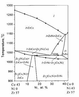 phase equilibria in the zrco u2013zrni u2013zr2ni  u2013 zr2co partial system